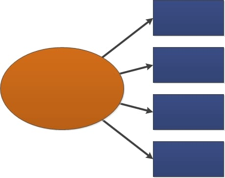 LCA diagram with no words. The latent construct is represented by an oval. Arrows point from the oval to 4 rectangles. The rectangles are the manifest constructs that help measure the latent construct. The arrows point toward the boxes because the manifest variables are representations of the underlying latent construct.